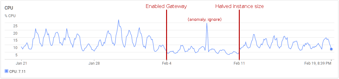 Graph of shell CPU usage across Gateway deployment.